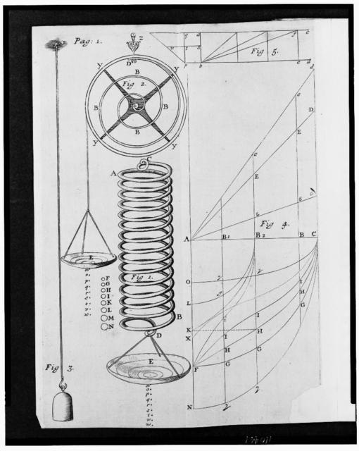 [Springs and devices for measuring their tension and strength]