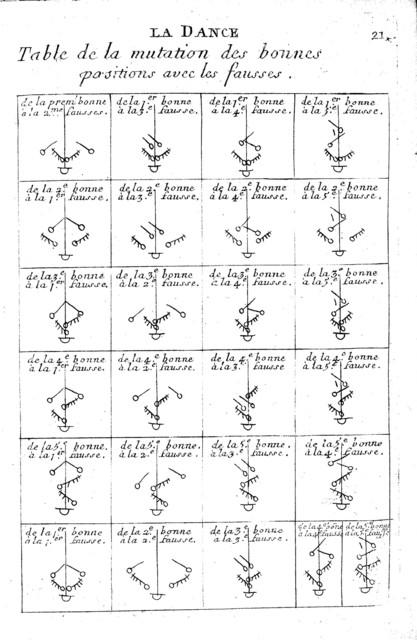 Chorégraphie, ou L'art de décrire la dance par caracteres, figures et signes desmonstratifs, avec lesquels on apprend facilement de soy même toutes sortes de dances.