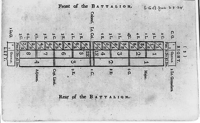 [Diagram of battle formation of British Army battalion]
