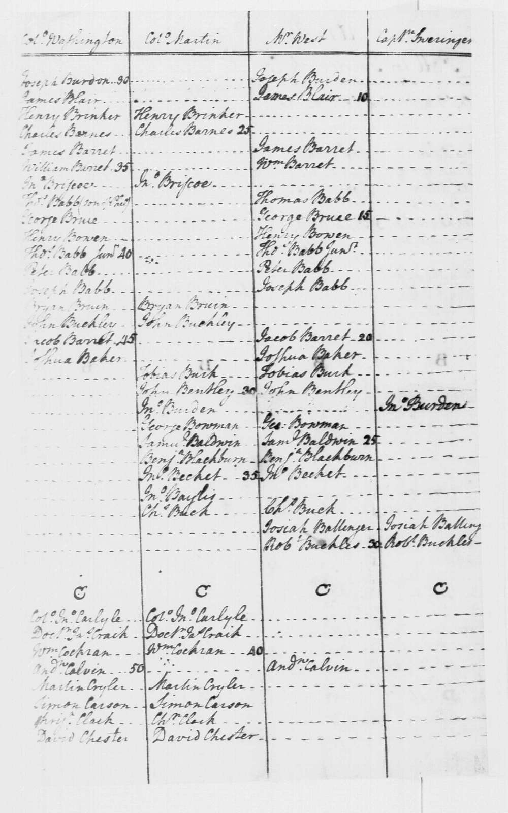 George Washington Papers, Series 4, General Correspondence: Frederick County, Virginia, July 24, 1758, Election Poll (List of Voters)