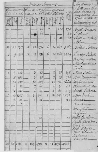 Port of New Haven, Connecticut, September 8, 1767, Table of Vessels and Tonnage Between New Haven and Michaelmass