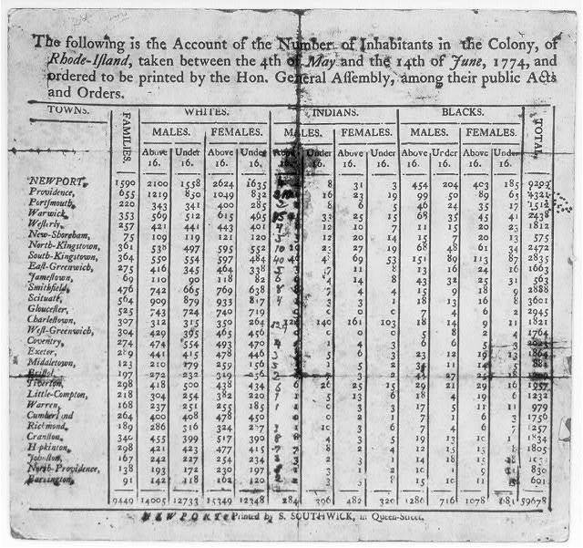 [Population chart of Rhode Island, June 1774, showing breakdown by age, sex, race and community]