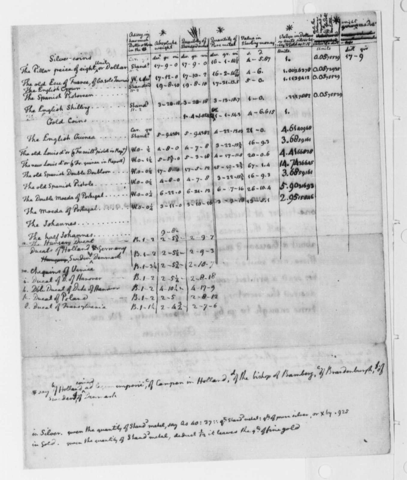 Thomas Jefferson, 1776, Table Comparing Value of European Silver and Gold Coins; with Notes