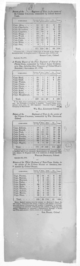 [Two galley proofs for four returns each of statistics from military units of the United Colonies and of the United States (New York and Pennsylvania) in September and October, 1776. They are similar to, but not among, those printed by Force in