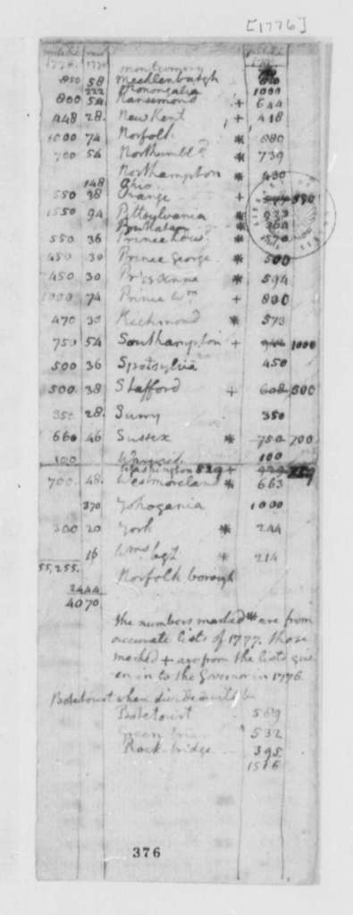 Virginia Militia, 1776-77, List of Troops by County