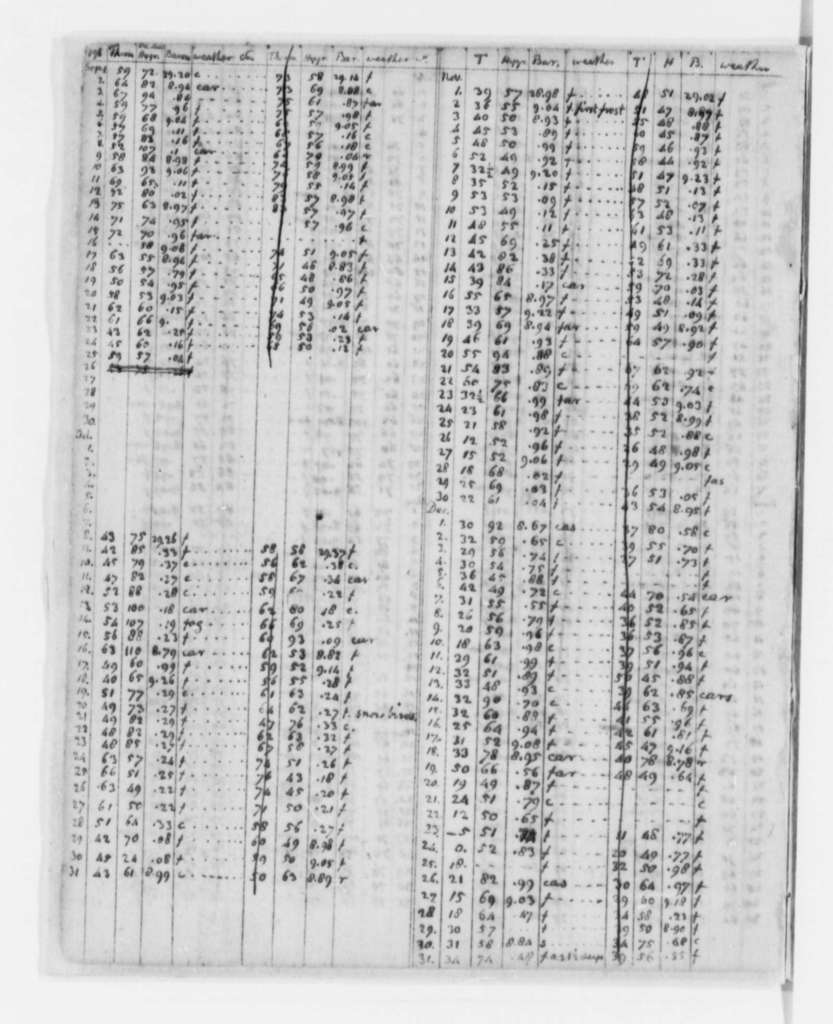 Volume 2: Weather Record, 1776-1818