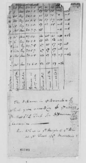 Reverend James Madison, 1778, Notes on Williamsburg Weather Data