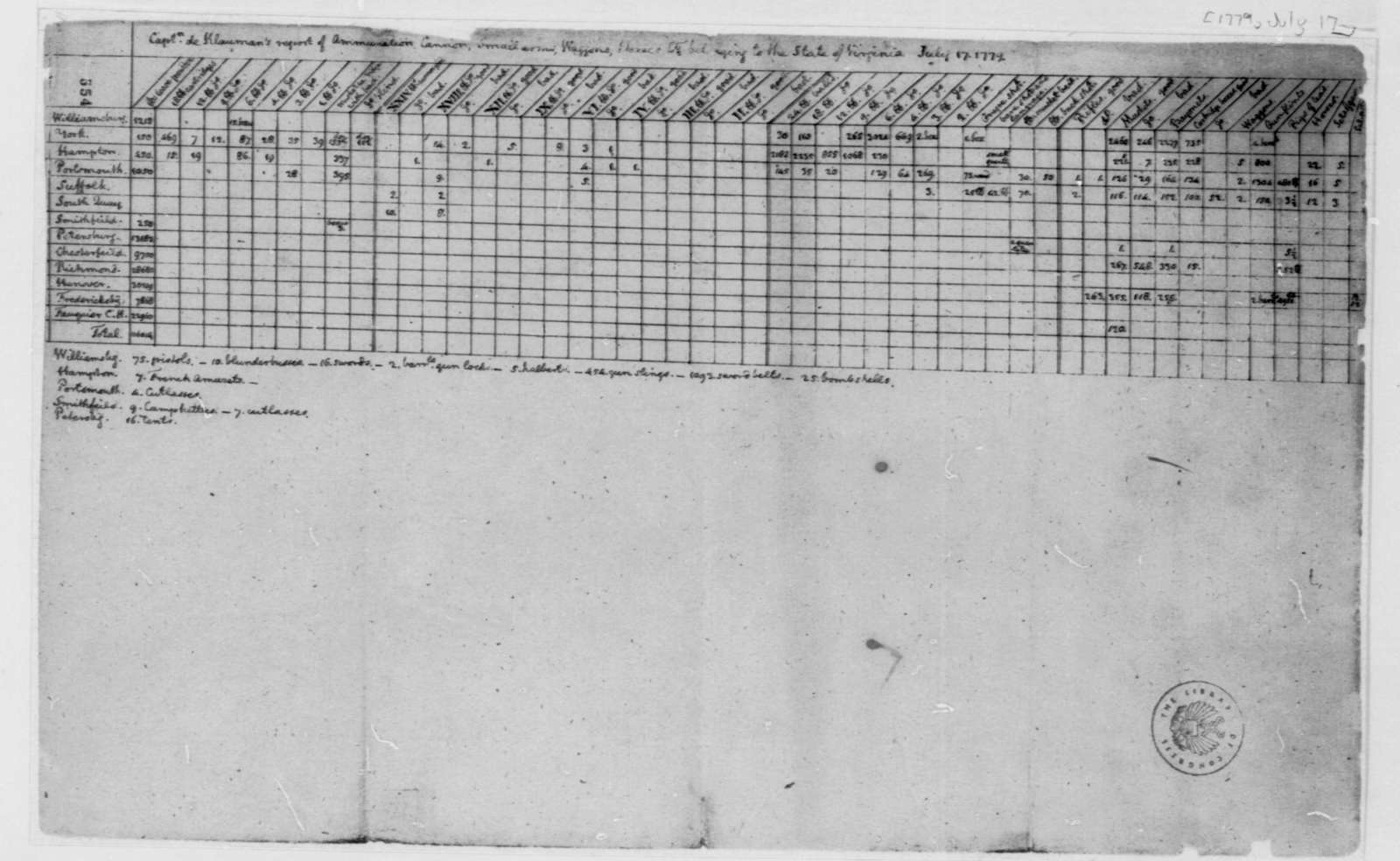 Charles de Klauman, July 17, 1779, Table of Ordnance and Supplies of the Virginia Militia
