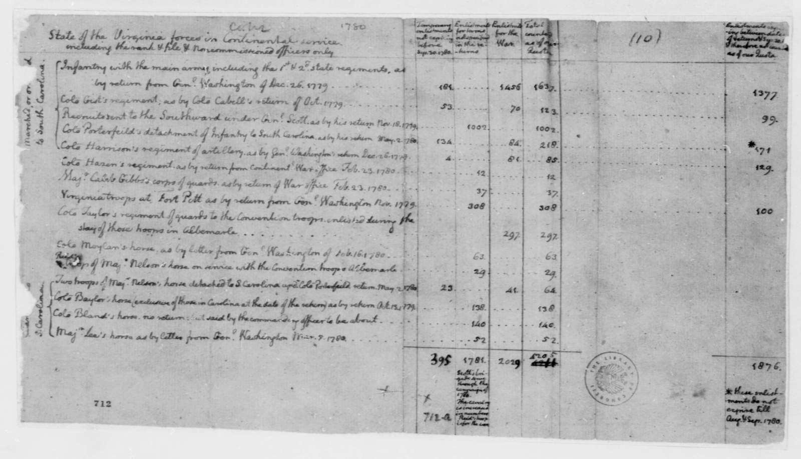 Thomas Jefferson, March 1780, Memorandum on Virginia Troops in Continental Army; with table