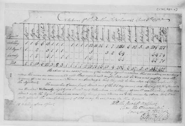 Virginia Militia, April 6, 1780, Report on Southern Detachment