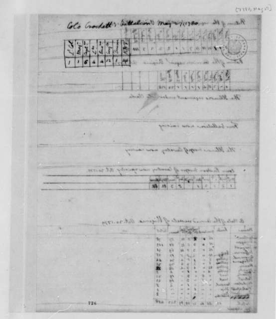 Virginia Militia, May 27, 1780, Tabulated Report on Troops in Hugh Crockett's Battalion; Armed Naval Vessels