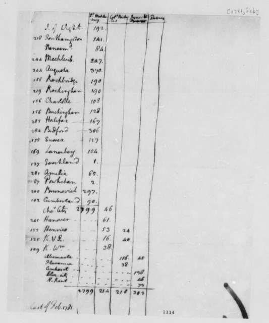 Thomas Jefferson, February 1781, Report on Virginia Troops by County
