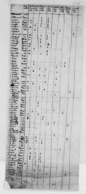 Virginia Militia, 1781, Table of Counties and Battles