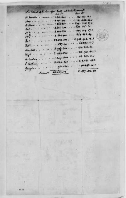 Treasury Department, 1783, Estimate of Loan Office Debt by State