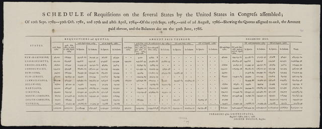 Schedule of requisitions on the several states by the United States in Congress assembled : of 10th Sept. 1782 ... and of 2d August, 1786 shewing the quotas assigned to each, the amount paid thereon, and the balances due on the 30th June, 1786.