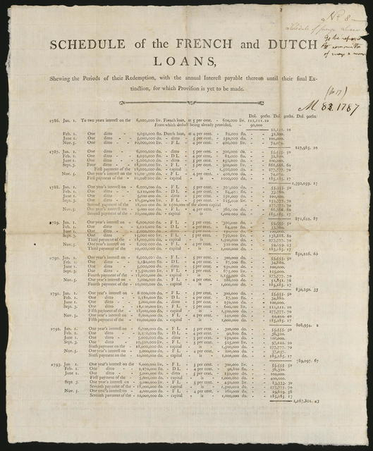 Schedule of the French and Dutch loans : shewing the periods of their redemption, with the annual interest payable thereon until their final extinction, for which provision is yet to be made.