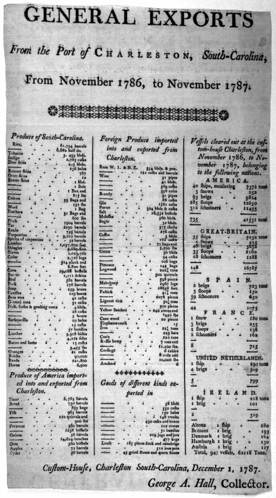 General exports from the port of Charleston, South-Carolina, from November 1786 to November 1787 ... Custom-House, Charleston South-Carolina, December 1, 1787. George A. Hall, Collector. [Carleston 1787].