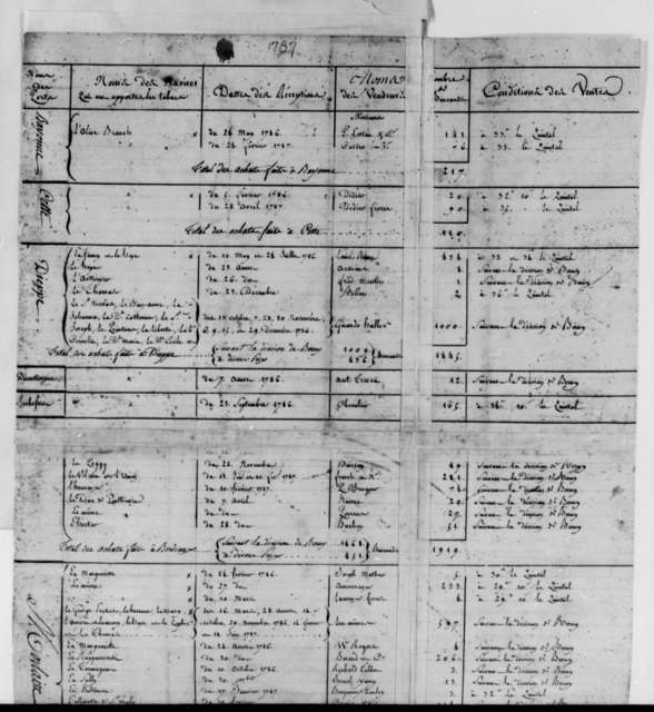 Simon Berard, 1787, Tables of Tobacco Shipments Arriving in France from the United States