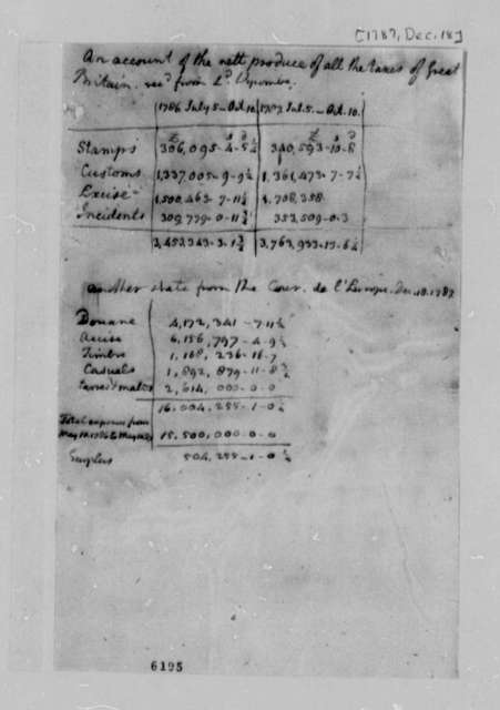 Thomas Jefferson, December 18, 1787, Lists of Taxes Received by Great Britain and Europe