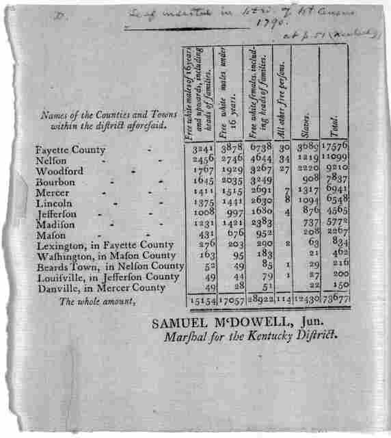 [Kentucky census. Leaf inserted in 1st ed. of 1st census 1790 at p. 51]. [Philadelphia: Printed by Childs and Swaine, 1791].