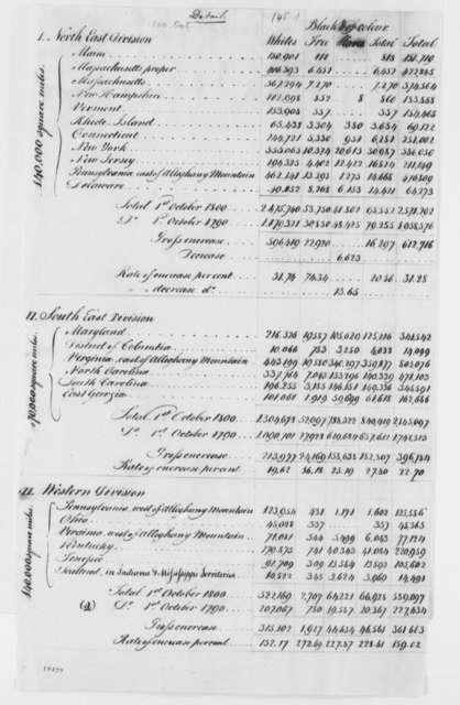 United States Census, October 1, 1800, Population Estimates