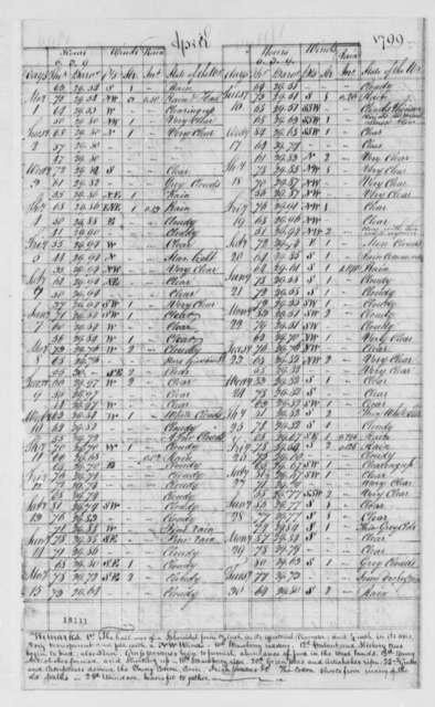 William Lambert, January 31, 1800, Meteorological Observations