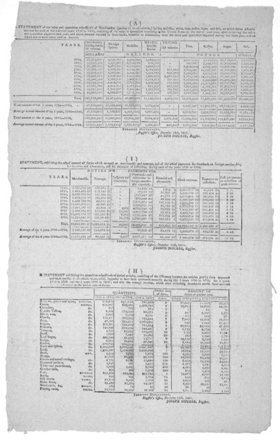 (A) A statement of the value and quantities respectively of merchandize (paying duties and valorem) spirits, molasses, wines, tea, coffee, sugar, and salt, on which duties actually accured for each of the calender years 1790 to 1800, consisting