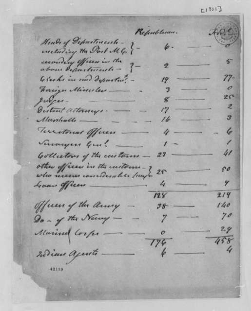 Federalists, 1801, Table of Republican Department Heads and Office Holders