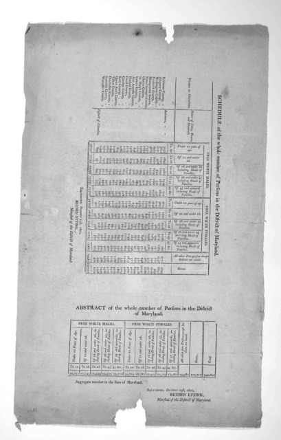Schedule of the whole number of persons in the District of Maryland. [blank] Baltimore. December 21st, 1801.