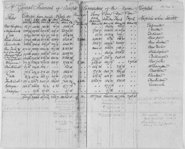 Treasury Department, March 31, 1801, Statement on Marine Vessel Receipts by State, 1798-1801