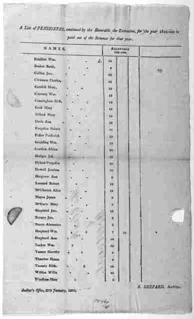 A list of pensioners, continued by the Honorable the Executive, for the year 1802 - to be paid out of the Revenue for that year, [List of 33 pensioners and allowances] S. Shepard, Auditor. Auditor's office, 27th January, 1803. [Richmond, 1803].