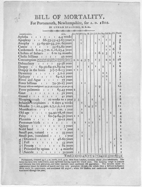 Bill of mortality, for Portsmouth, Newhampshire, for A. D. 1802 by Lyman Spalding.