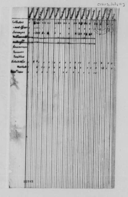 Treasury Department, July 11, 1803, Table of Revenue Officer Statistics, by State