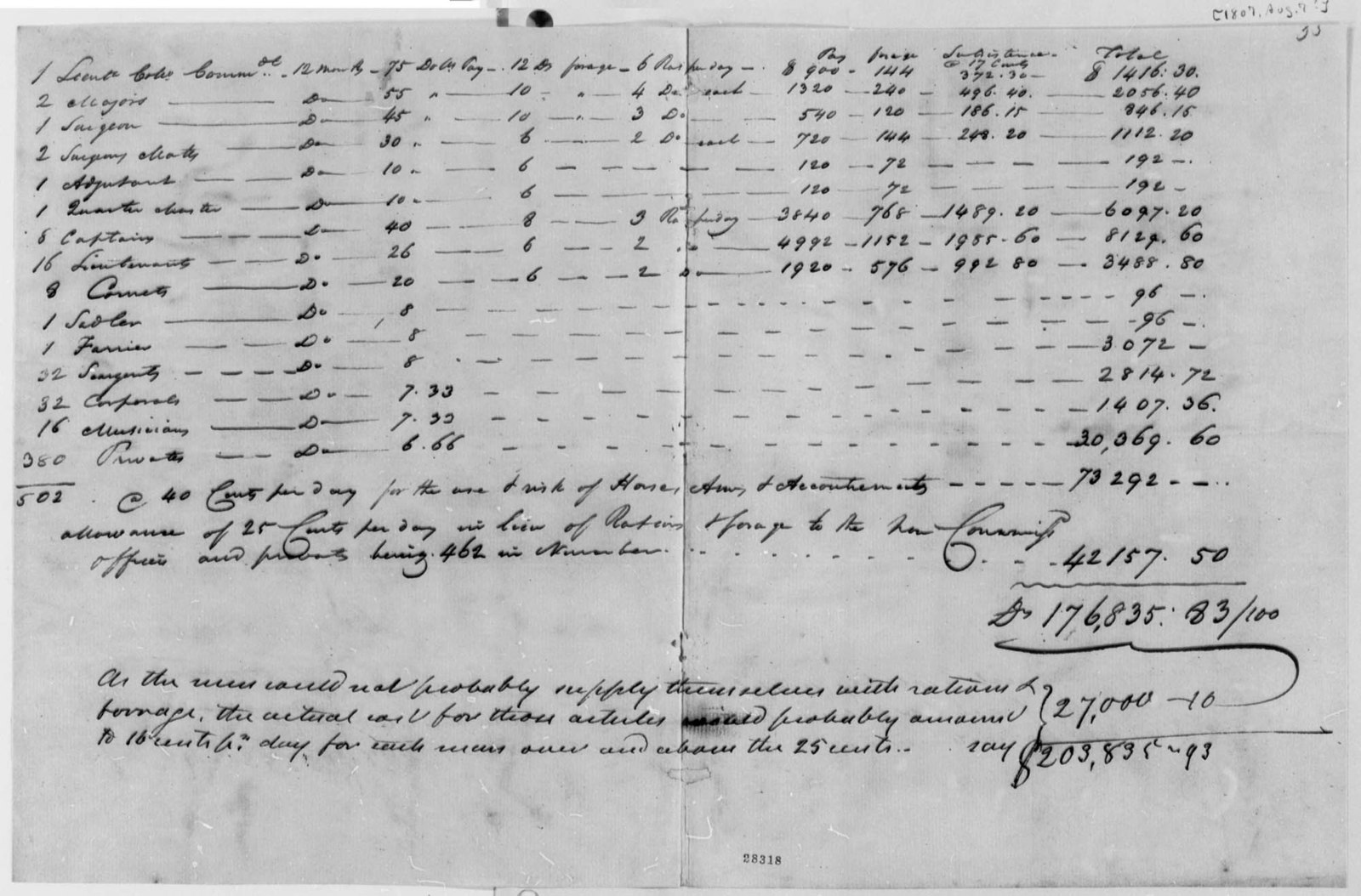 Henry Dearborn, August 7, 1807, Proposals for Army Recruitment