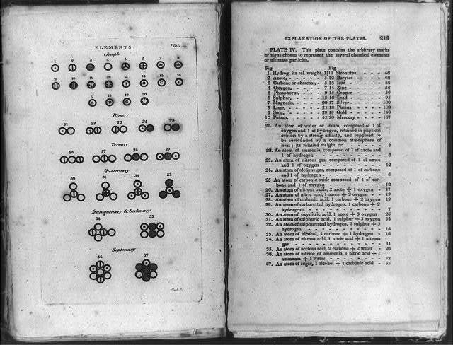 [Table of types of elements and explanation of plates showing various chemical elements and their atomic weights]