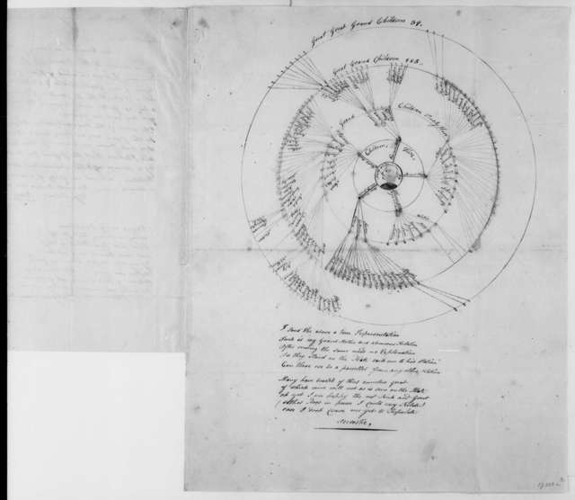 Isaac Moore to James Madison, January 9, 1810. With Genealogical Chart.