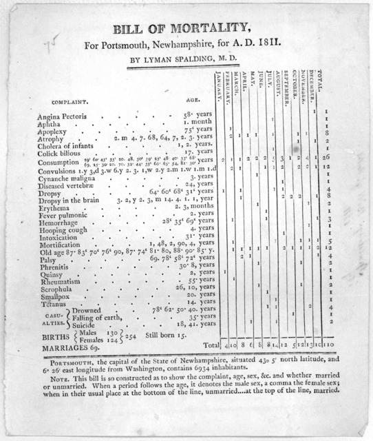 Bill of mortality, for Portsmouth, Newhampshire, for A. D. 1811 By Lyman Spalding, M. D. [Portsmouth 1812].