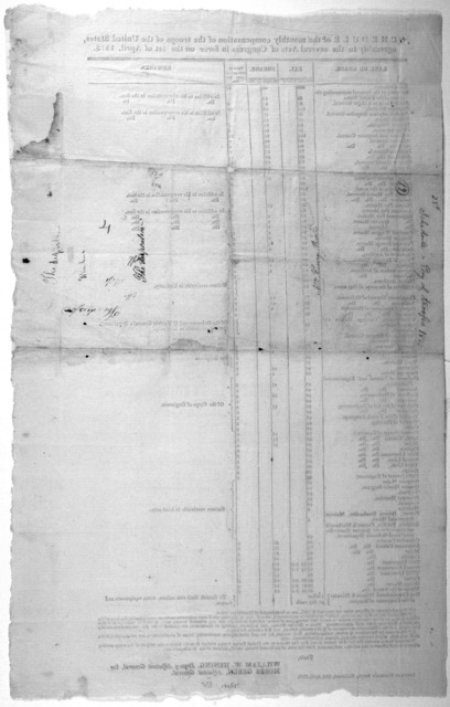 Schedule of the monthly compensation of the troops of the United States agreeably to the several acts of Congress in force on the 1st of April, 1813 ... Adjutant General's Office, Richmond, 28th April, 1813.