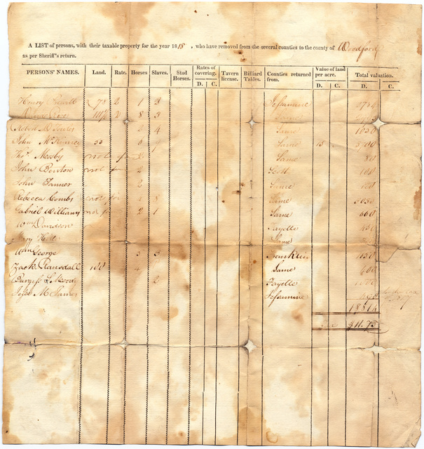 List of taxable property, Woodford County, Kentucky
