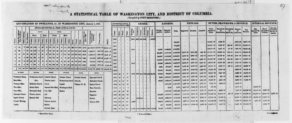 John Sessford, January 1, 1821, Statistical Table, Washington, D. C., Dwellings