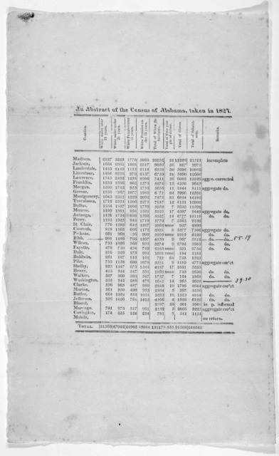 An abstract of the census of Alabama, taken in 1827.