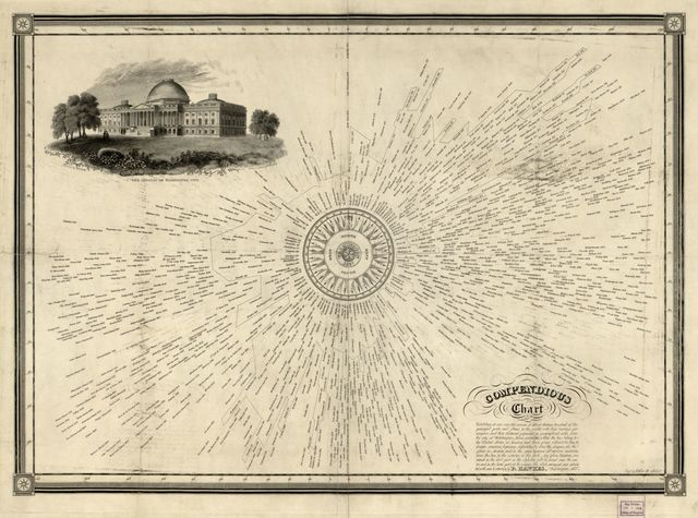 Compendious chart exhibiting, at one view, the names of about thirteen hundred of the principal ports and places in the world, with their bearings per compass, and their distances expressed in geographical miles, from the city of Washington /