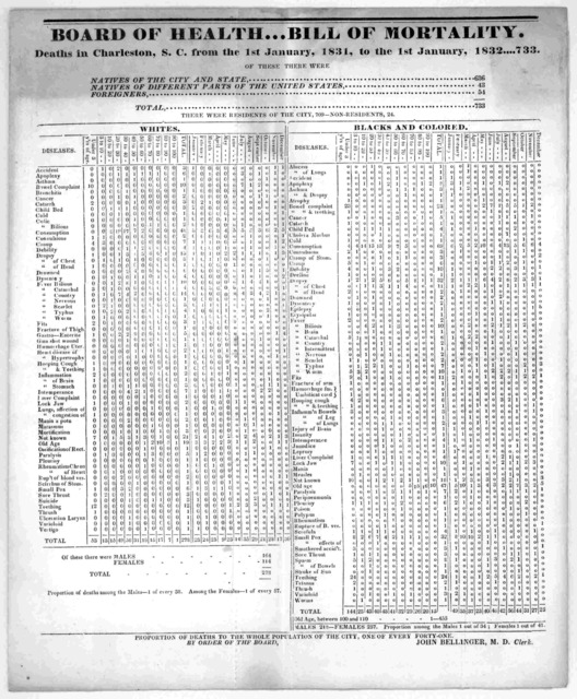 Board of Health --- bill of mortality. Deaths in Charleston, S. C. from the 1st January,1831 to the 1st January 1832 .... 733 [Charleston 1832].