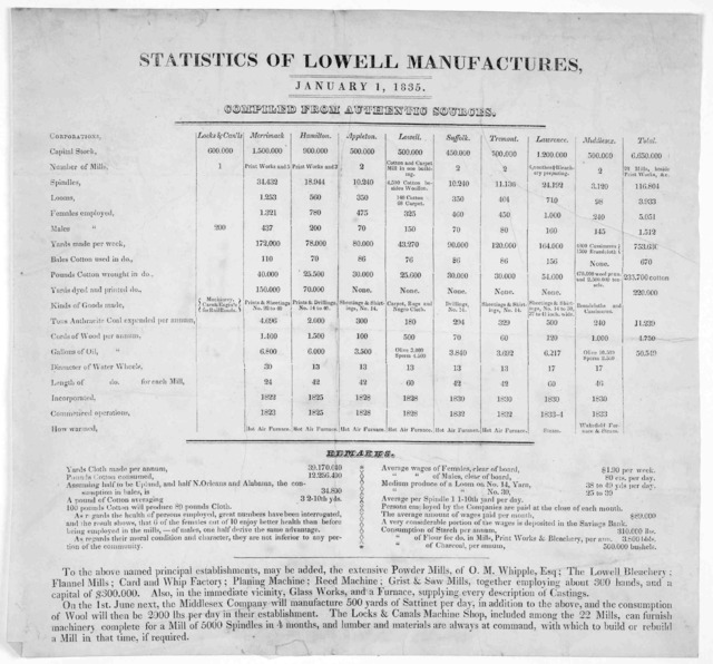 Statistics of Lowell manufactures, January 1, 1835. Compiled from authentic sources.
