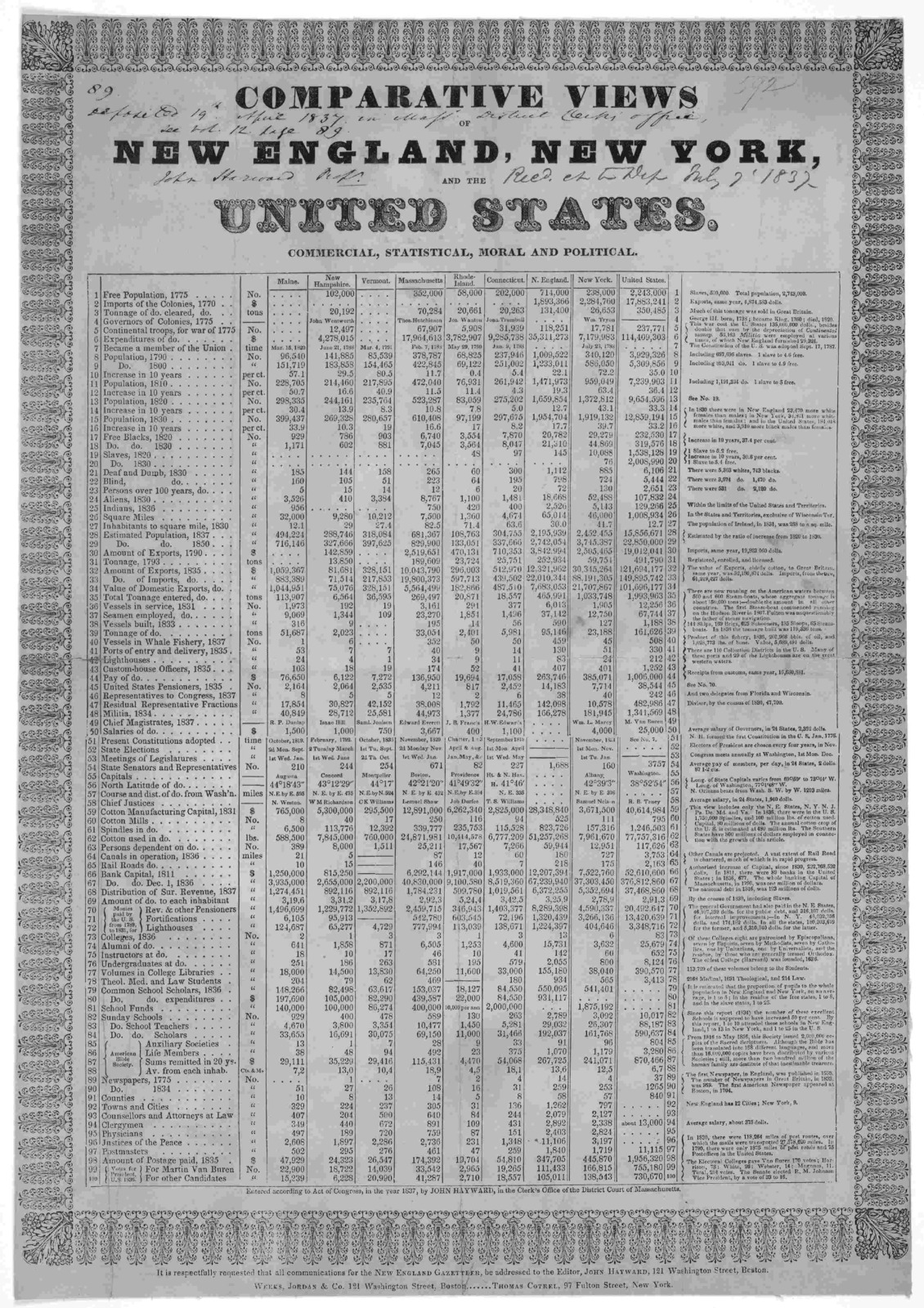 [ornamental border] Comparative views of New England, New York, and the United States. Commercial, statistical, moral and political. Boston, 1837.