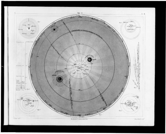 [Planetary systems of Ptolemy, the Egyptians, Tycho Brahe, and Copernicus] / G. Heck, dirt. ; Henry Winkles sculp.