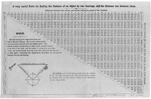 A very useful table for finding the distance of an object by two bearings, and the distance run between them. [n. p.] [c. 1855].