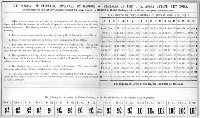 Mechanical multiplier. invented by George W. Edelman, of the U. S. Assay office, New York, to determine the value of any amount of federal currency, from $1 to $100,000 in British sterling, at 8.5 to 10 5/8 per cent. prem., and vic