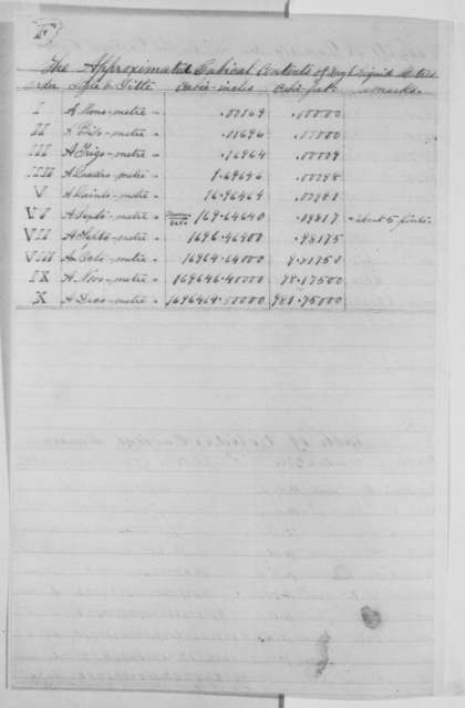 Ben Frank Fries to Abraham Lincoln, Tuesday, February 14, 1865  (New system of weights and measures)
