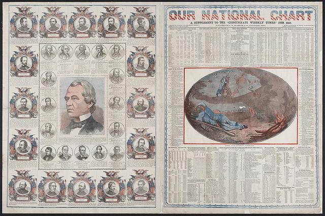 """Our national chart, a supplement to the """"Cincinnati Weekly Times"""" for 1866"""